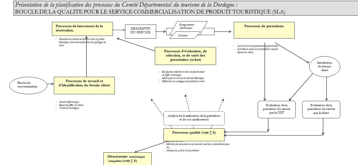 1er modélisation qualité CDT