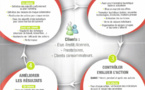 ISO 9001 - Quelles valeurs ajouté pour pour un CDT/CRT - ADT ?