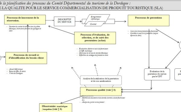 ISO 9001 - Novembre 2000, CDT de Dordogne : 1er diagnostic ISO pour un CDT